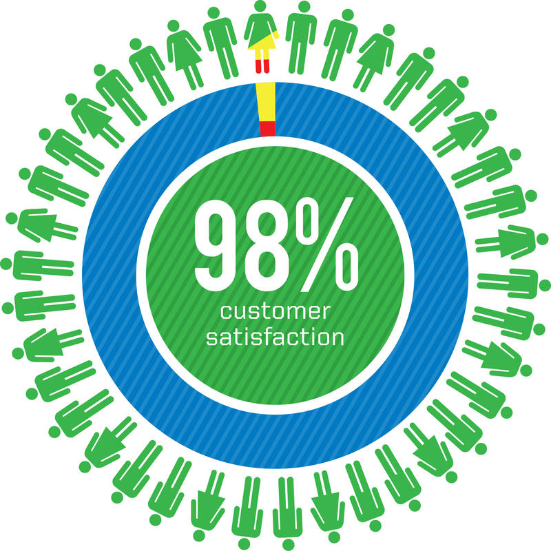 98percent-satisfaction